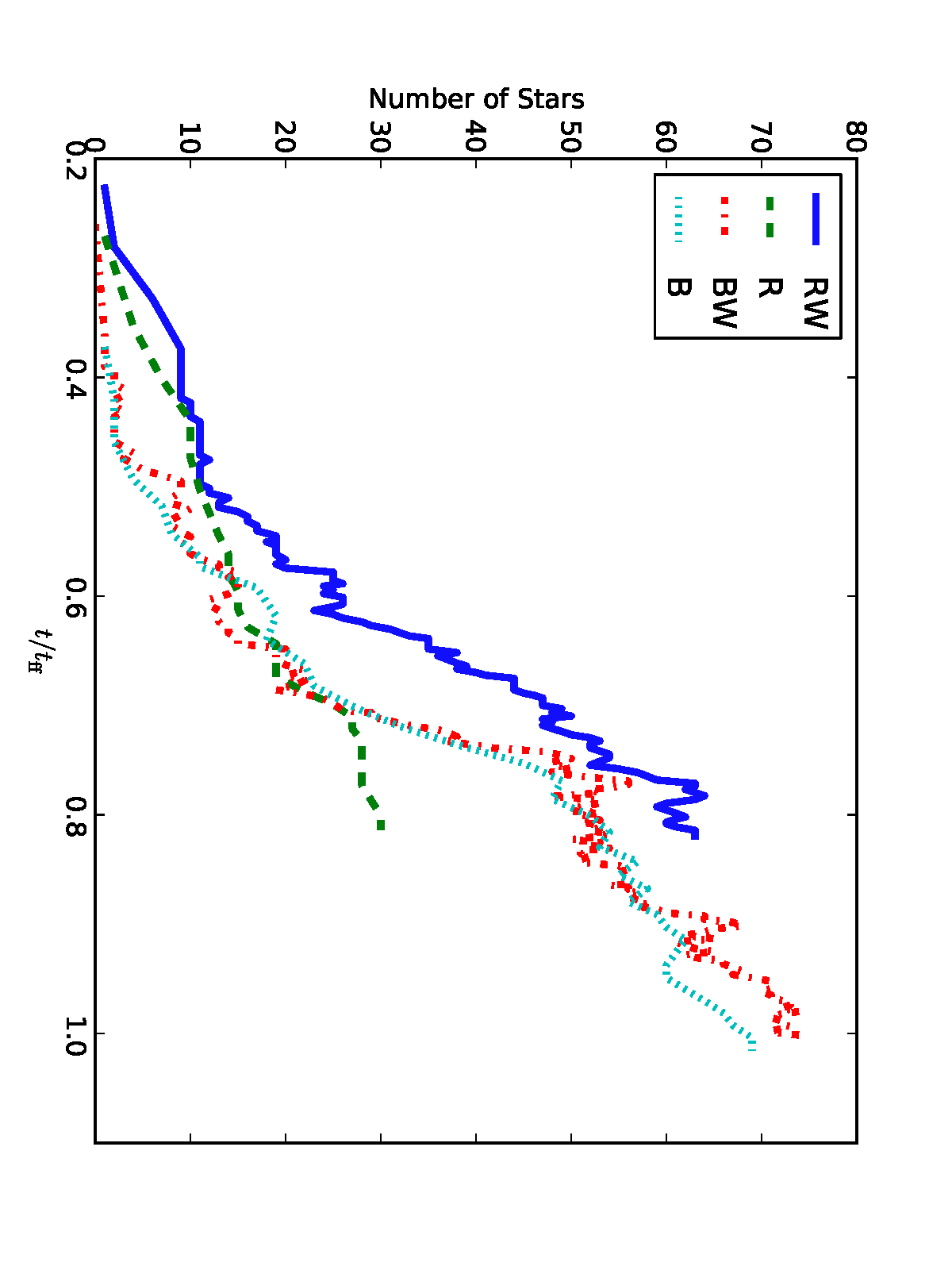 Number of stars as a function of time for the four simulations. In the barotropic case, the number of stars is unaffected by winds. In the radiative case, radiation suppresses the number of stars unless winds are present.