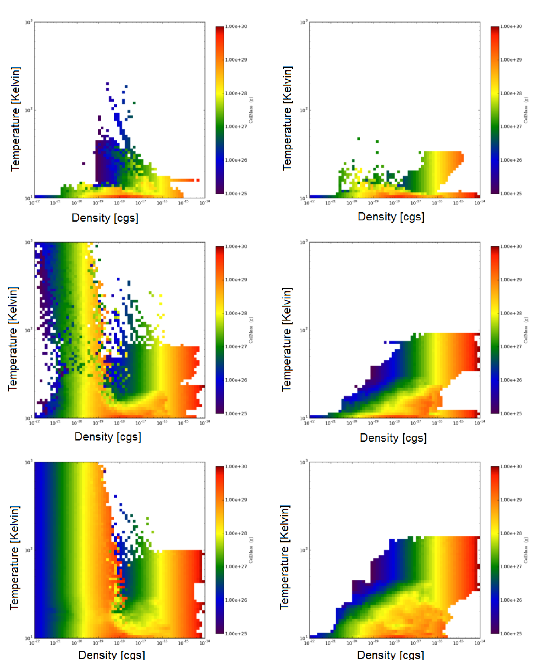 Phase plot showing total gas mass as a function of temperature (y-axis) and density (x-axis) for radiative simulations with (left) and without (right) winds. Phase plots are taken at times of 0.25, 0.5 and 0.75