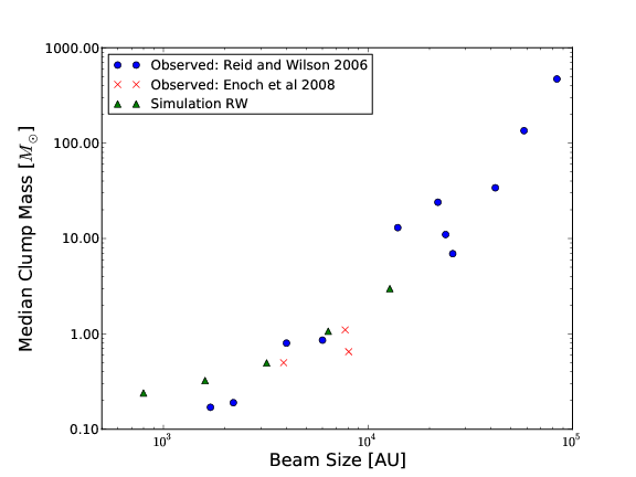 Median mass of the CMF found in a cloud as a function of resolution of the observation. The CMFs from synthetic observations of RW are green triangles. For comparison, CMFs tabulated in