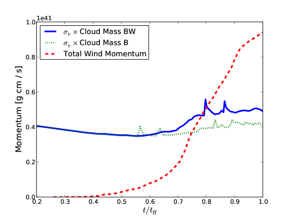 Total momentum that has been injected by winds over time for the barotropic simulations. For comparison, the total mass of the simulation multiplied by the velocity dispersion is also plotted. The total wind momentum integrates all injected momentum over time, even from winds that have decayed. As a result, the amount of injected momentum is eventually higher than the actual momentum of the cloud.