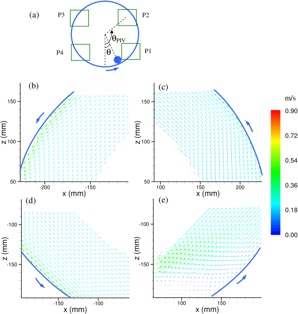 (a) A sketch of the cylinder location and the PIV measurement positions in the drum. The radius of the cylinder was 30 mm in this measurement and the set drum rotating frequency was