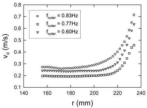 The tangential velocity profiles versus the radial distance measured at the measurement position 4 for various set frequencies. The cylinder inside the drum has an radius of 30 mm.
