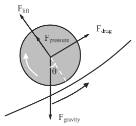 Balance between gravity, centrifugal force, drag, and lift force. The inner cylinder counter-rotates as compared to the drum.
