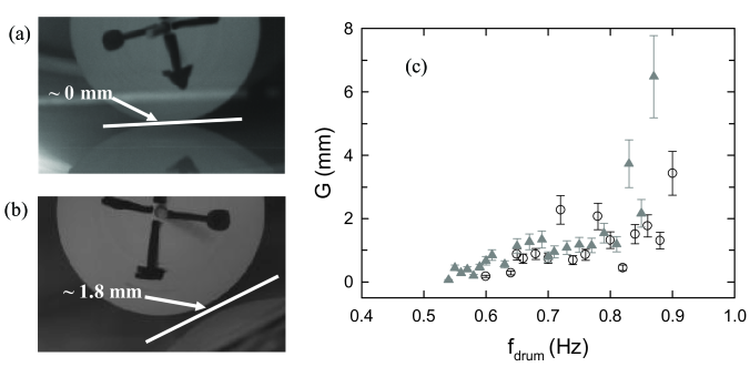 The snapshots indicate that (a) the gap thickness for co-rotation case with