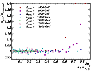 Ratios of grid and standard calculations of the single inclusive jet