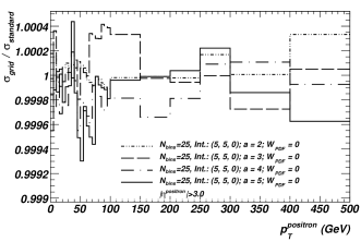 Ratios of grid and standard calculations of the positron
