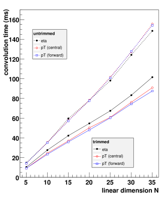 a) Memory used for the default grid architecture using a custom sparse grid (untrimmed) and after removing the unoccupied elements. The top figure shows the ratio of the reduced to the full case. b) Time needed to calculate the cross-section by convoluting the coefficients on the grid with PDFs and