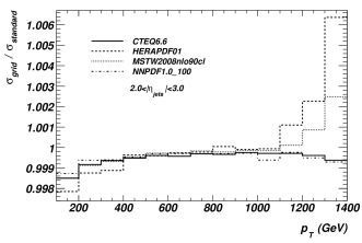 Ratio of grid and standard calculations of the single inclusive jet