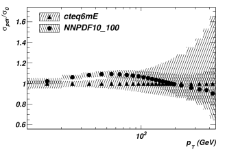 PDF uncertainty of the inclusive jet cross-section for jets within