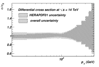 Uncertainty of the inclusive jet cross-section for jets within