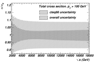 Uncertainty of the inclusive jet cross-section for jets with transverse momenta
