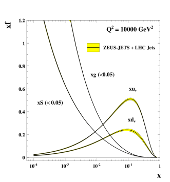 The distributions of the up-valence, down-valence, total sea and gluon PDFs (a), and the fractional uncertainty on the gluon distribution at a number of