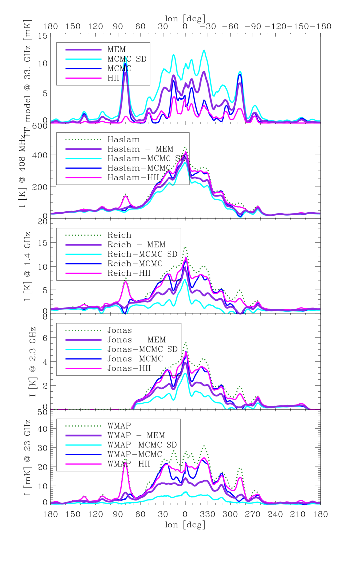 Comparison of free-free emission models. The