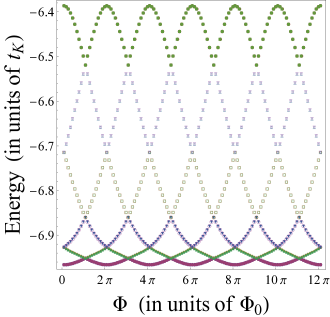 Hybridization of zero-energy modes of one-dimensional (fractional) topological superconductors (1d (F)TSC). (Top panel.) The boundary of a Kitaev chain (1d TSC) and that of a parafermion chain (1d FTSC) are connected by fractionalizing tunneling processes of amplitude