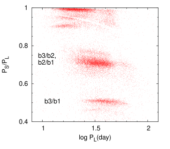 Period/Period-ratio (Petersen) diagram for our sample of RGB OSARGs (red dots), from which LSPs (sequence D) are removed. This diagram corresponds to the top-left quadrant of Fig.