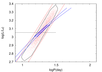 The top panel shows period to luminosity relation obtained from only stars around sequence b3 (red points; see text for how these stars are chosen). The black solid line is the quantitative boundary of the sequence b3 defined using the cumulative distribution function, an example of which is shown in the bottom panel. Dashed (and partially solid) blue lines are relations for the radial 3O and nonradial p