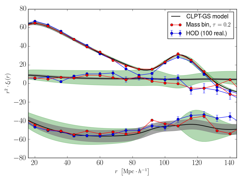 """Top panel: Monopole of the correlation functions for the two bias models considered : """"mass bin"""" (red) and HOD (blue). For the HOD the data points are obtained from the average of 100 realisations. The CLPT model has been adjusted on the """"mass bin"""" points (solid line). The green band shows the effect of a"""