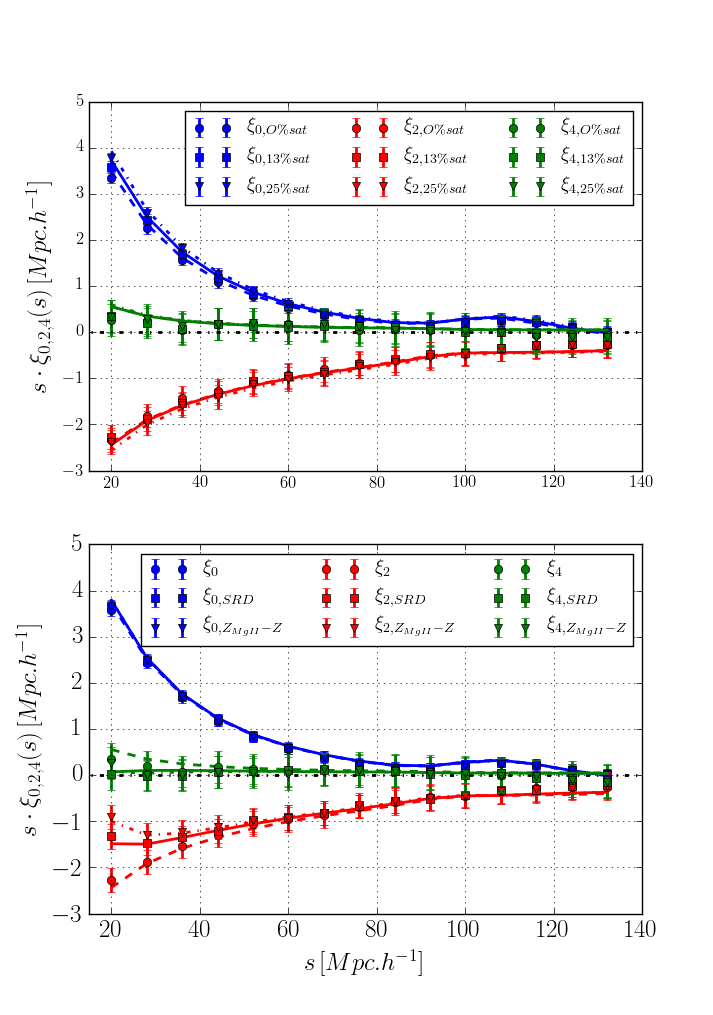 Top panel: Monopole (blue), quadrupole (red) and hexadecapole (green) for 3 satellite fractions without redshift smearing with the model set to the best fitting parameters for 0% satellite (dashed line), 13% satellite (solid line) and 25% satellite (dashdot line). Bottom panel: Monopole (blue), quadrupole (red) and hexadecapole (green) for 3 redshift smearing and 13% satellite with the model set to the best fitting parameters for no smearing (dashed line), SRD smearing (solid line) and