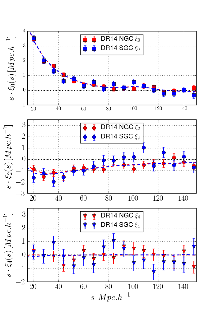Top panel: Monopole of the eBOSS DR14 NGC (blue) and SGC (red) compared to the mean of the 1000 EZ mocks (dashed). Middle and bottom panels: Same for the quadrupole and the hexadecapole. The parameters of the EZ mocks are tuned on the observed clustering of the data for each Galactic cap separately.