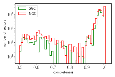 Distribution of the completeness