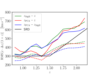 Physical distributions (solid lines) of