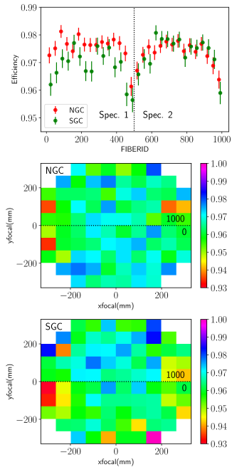 Top panel: Redshift efficiency as a function of the fiber number. The vertical dotted line shows the delimitation between the 2 spectrographs. Bottom panels: Redshift efficiency as a function of the focal plane coordinates for the NGC (middle panel) and SGC (lower panel). The fiber number goes clockwise from 0 to 1000.