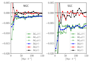Top panel: Distribution of the systematic weights applied to the data to correct for inhomogeneity in the depth of the photometric sample used at the targeting stage. Bottom plots: effect of photometric weights on the monopole, quadrupole and wedges of the correlation function for the NGC (left) and SGC (right). Note that the correlation function is not multiplied by