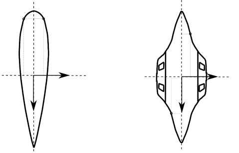 Examples of symmetric and bisymmetric bodies.