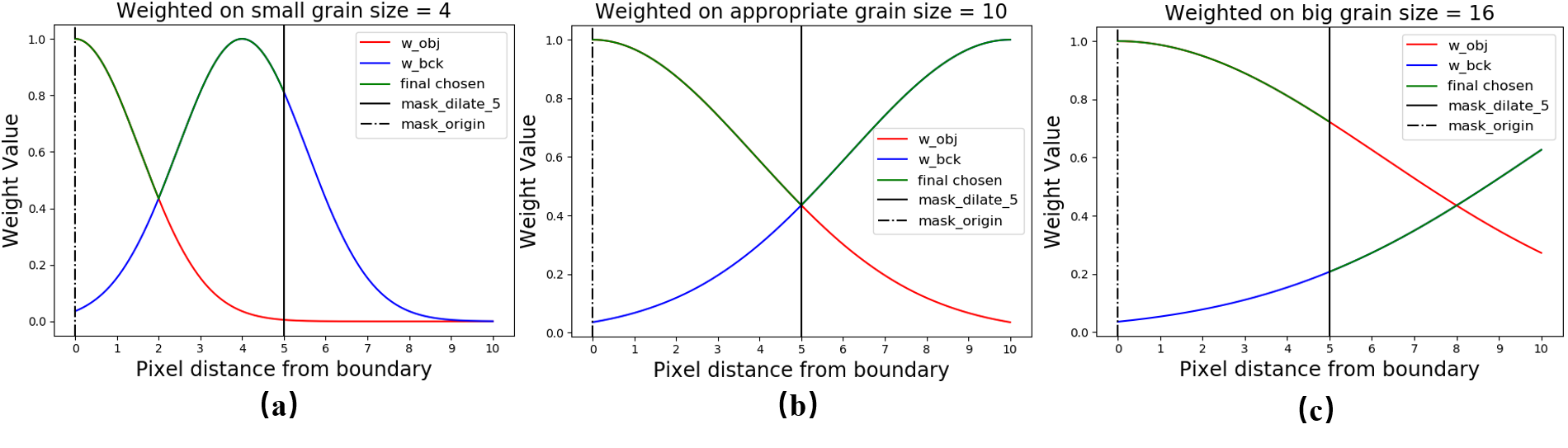 Applying to different grain size by using adaptive boundary weighting.