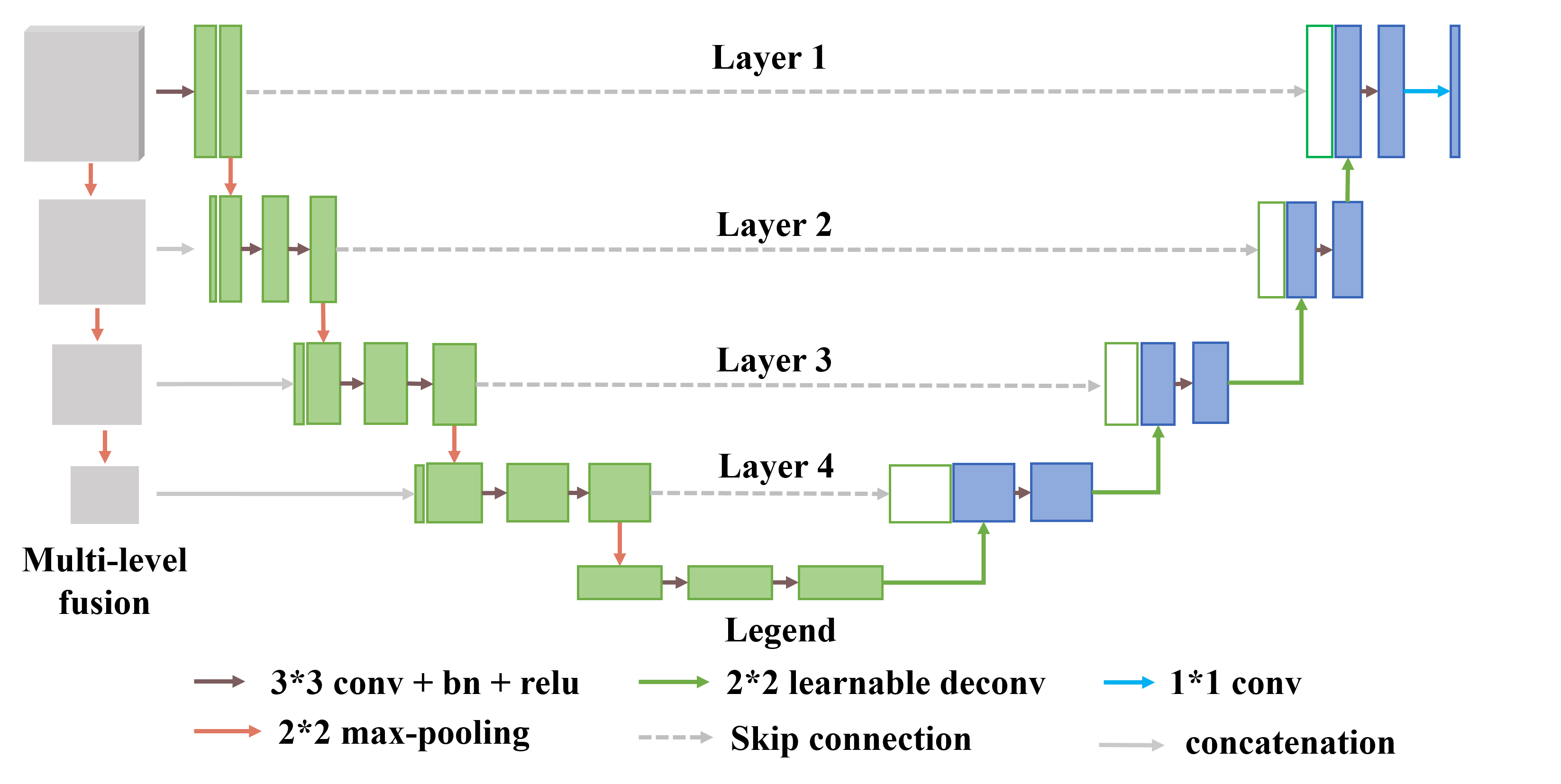 Proposed Weighted Propagation Convolution Neural Network based on U-Net(WPU-Net) architecture with Multi-level fusion.