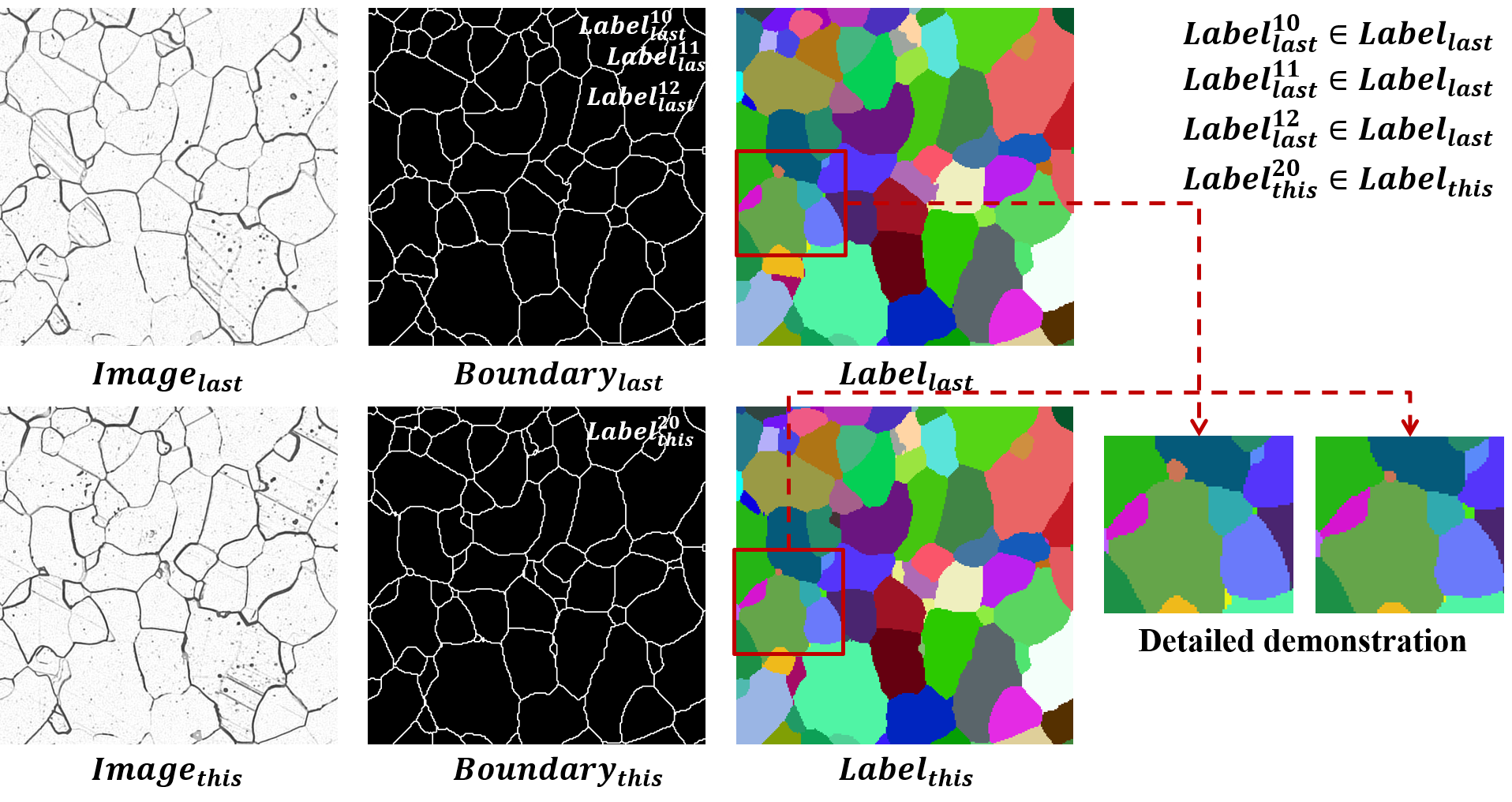 Tracking demonstration. The left column is raw images. The medium column is the boundary detection result. We need to track each grain between two neighbor slices and transform boundary result to label result. In label result, each grain region is given to a unique label and a certain color to visualize.