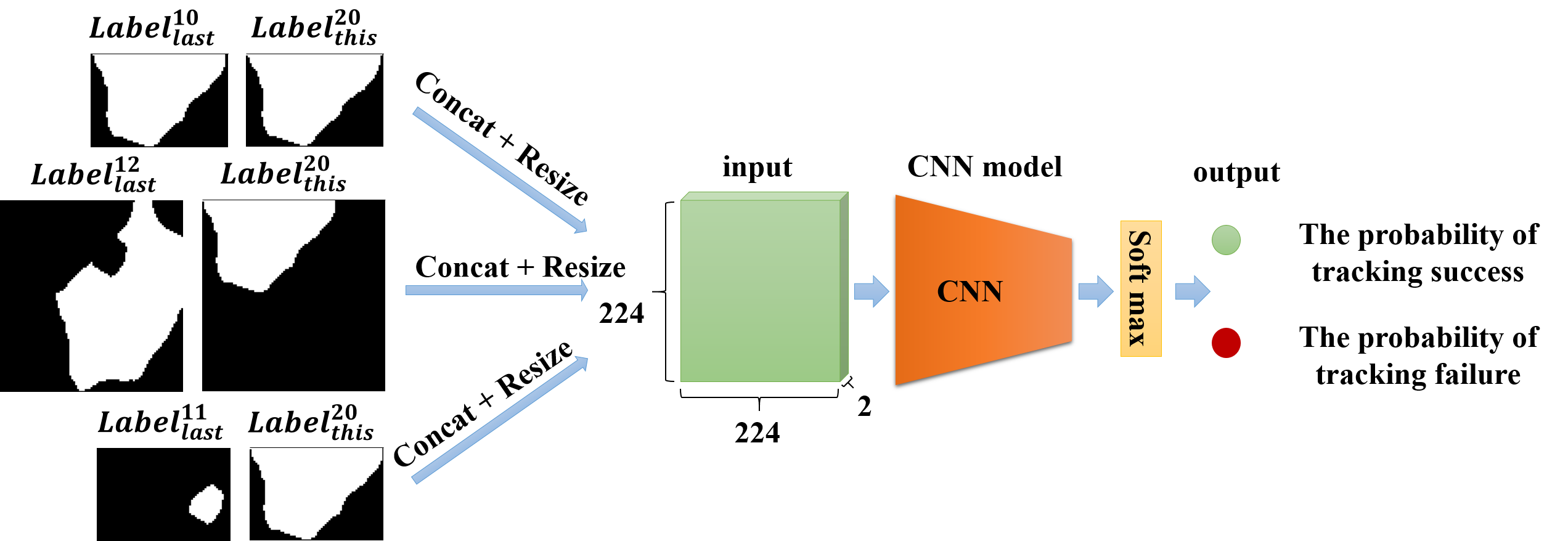 we use image classification network to achieve the similarity of two regions. The similarity is the probability of success tracking.
