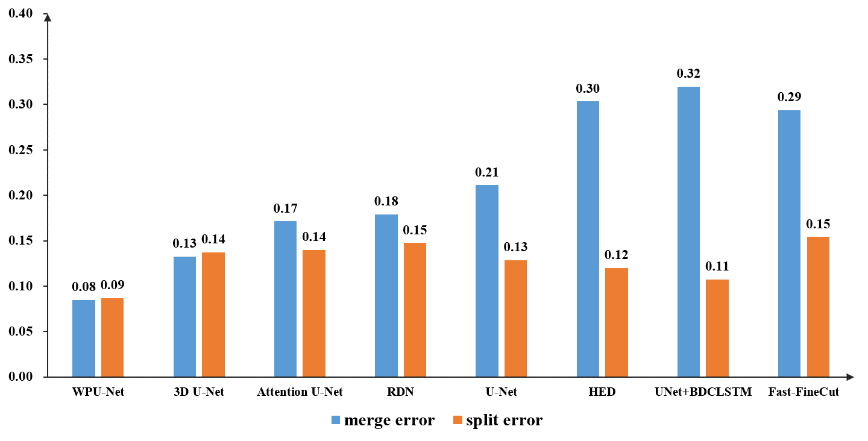 Comparison of models on merge error and split error.