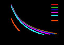 At various baryon chemical potentials (given in MeV), the skewness