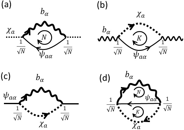 (a-c) Diagrams for self-energy of (a) holon and (b) spinon and (c) the conduction electron. In two first two cases, the summation over the loop index (spin for holon and channel for boson) gives a factor of