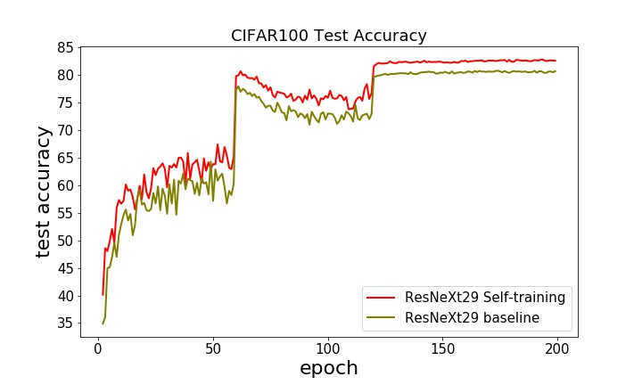 Classification accuracy by using Tf-KD