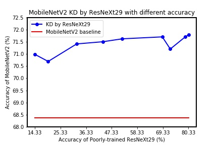 """MobileNetV2 taught by ResNet18 and ResNeXt29 with different accuracy on CIFAR100. MobileNetV2 is enhanced by different poorly-trained teachers compared with baseline (the red line). The final point of two blue lines is the result taught by """"fully-trained teacher""""."""