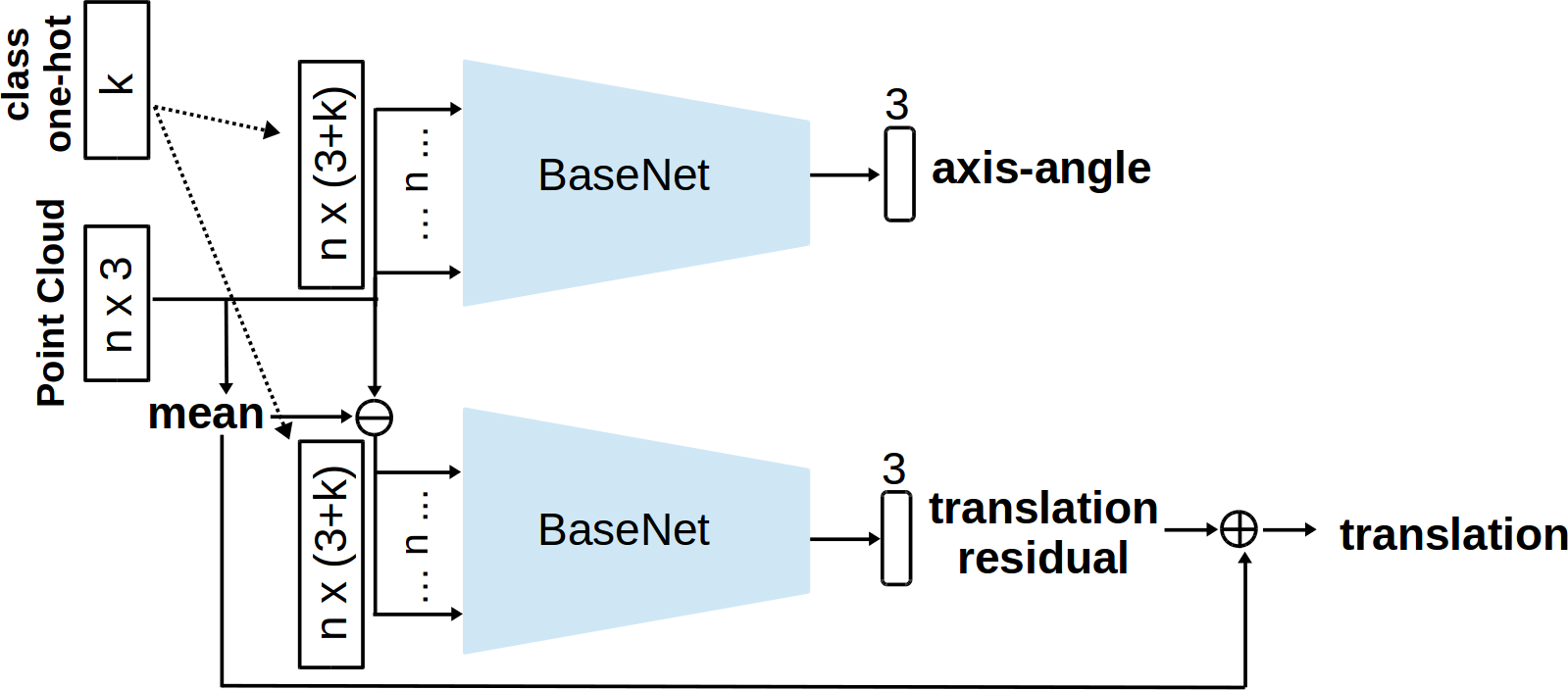 (a) The architecture of BaseNet. The numbers in parentheses are numbers of MLP layers. Numbers not in parentheses indicate the dimensions of intermediate feature vectors. A feature vector for each point is learned with shared weights. A max pooling layer aggregates the individual features into a global feature vector. A regression network with 3 fully-connected layers outputs the pose prediction. (b) Diagram for input and output of our pose networks. For the rotation network, the input is point coordinate information concatenated with class information per point, the output is rotation in axis-angle representation. For the translation network, the input coordinates are normalized by removing the mean. It outputs translation residual. The full translation is obtained by adding back the coordinate mean. The number of input points is