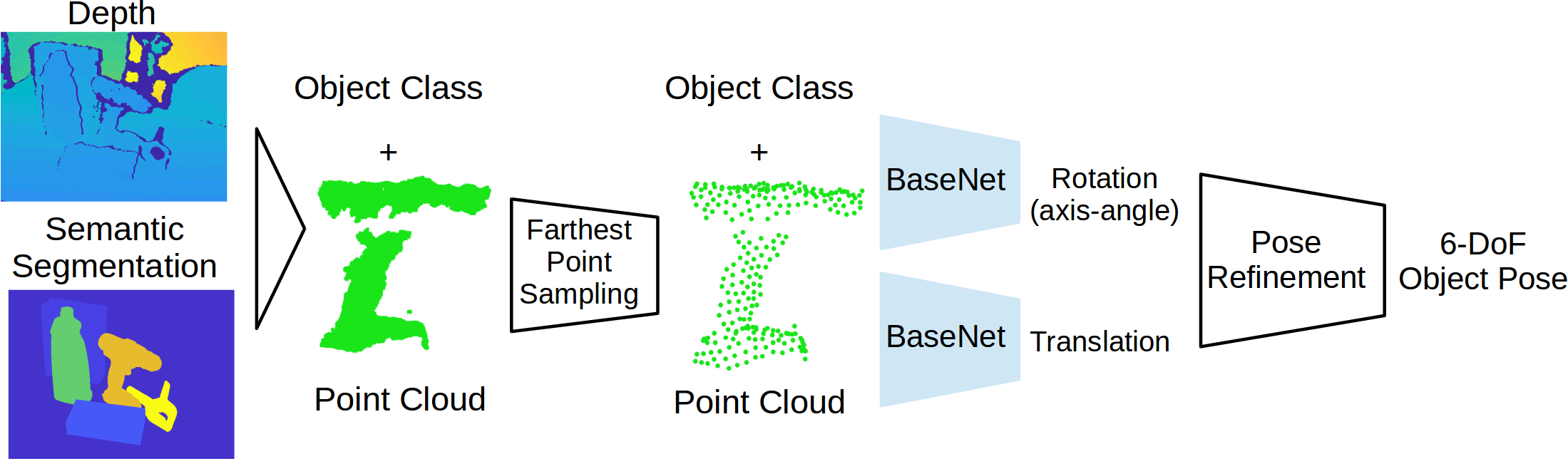 System overview. A point cloud is created using the depth data and the output from a semantic segmentation method. This segment is processed with farthest point sampling to obtain a down-sampled segment with consistent surface structure. The segment with object class information is fed into two networks for rotation and translation prediction. The geometry-based iterative closest point algorithm is used for pose refinement.