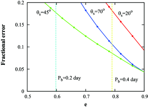 Measurability of the quadrupole moment as function of orbital eccentricity for PSR-SBH systems with a 30