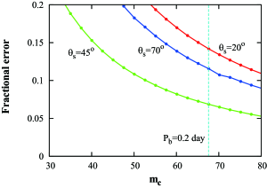 Measurability of the quadrupole moment as function of black hole mass for a 10Myr lifetime and mildly eccentric (