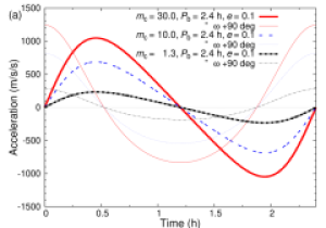 The expected l.o.s acceleration as a function of time in speculative relativistic binary pulsar systems. Panel(a) shows compact,