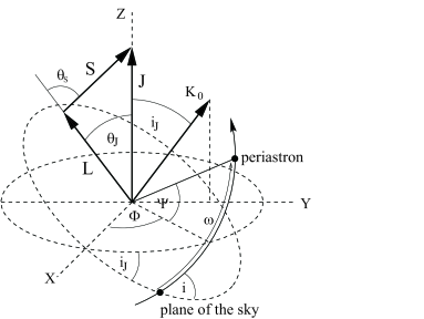 Geometry of a PSR-SBH system. The reference frame is based on the invariable plane perpendicular to the system total angular momentum
