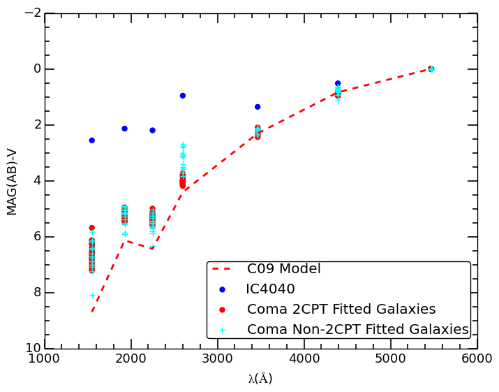 UV to optical SEDs of Coma red sequence galaxies, IC4040 (a starforming galaxy) and an old metal-rich SSP (no starformation) from the C09 model. The colours plotted (from left to right) are