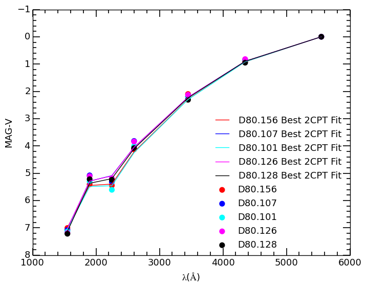UV to optical SEDs of 26 Coma red sequence galaxies that were well fitted with 2 component (C09 + Blackbody) models. Galaxies are identified in the figure caption, by their NGC/IC numbers or their number in