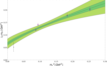 Fitted curves at infinite volume. The red points represent the original data points, while the blue ones are finite volume corrected. The black points at the physical pion mass are the sum rule predictions (NLO for