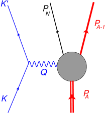 (color online) Feynman diagram for semi-inclusive charge-changing neutrino reactions involving a target nucleus with nucleon number