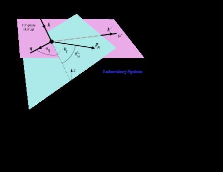 (color online) Semi-inclusive