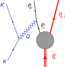 (color online) Feynman diagram for a factorized approximation to the semi-inclusive charge-changing neutrino reaction illustrated for the general case in Fig.1.