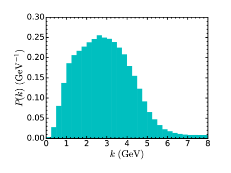 (color online) DUNE flux converted to a probability density as a function of